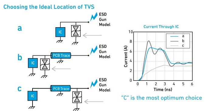 TVS二极管的ESD原理